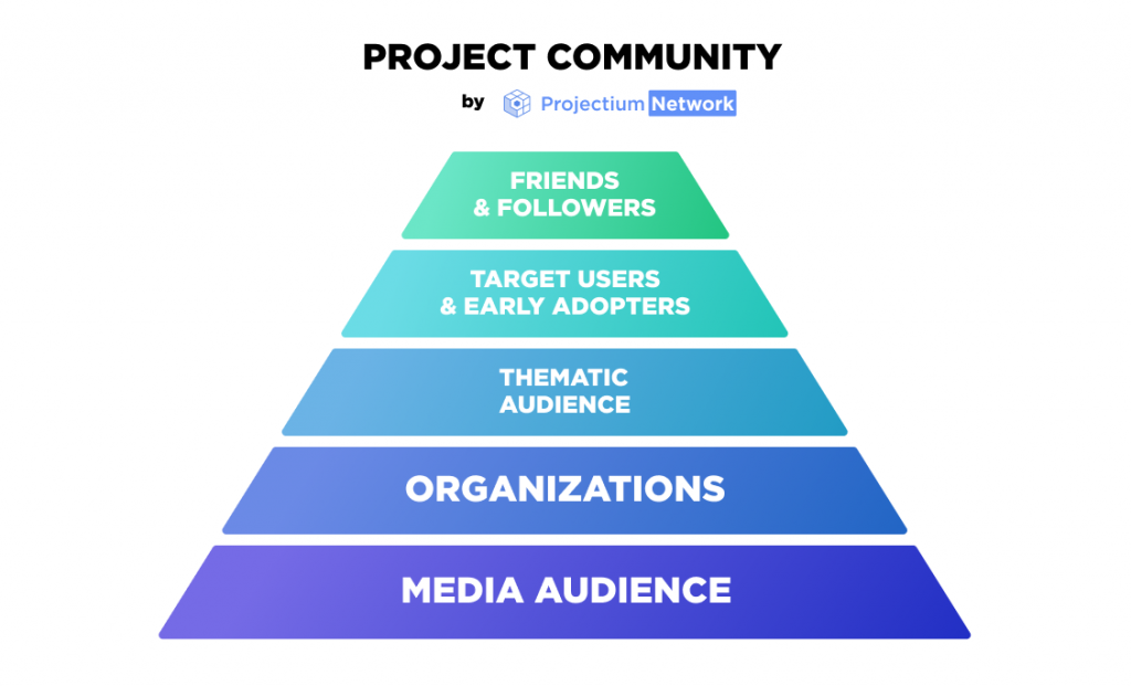 Project community step by step